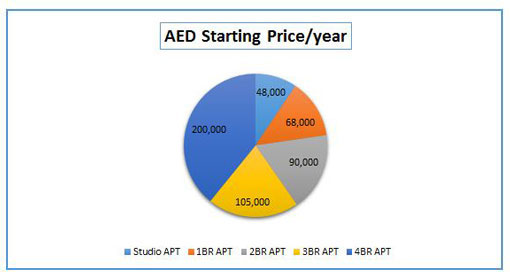 Al Reem Island Pie Chart